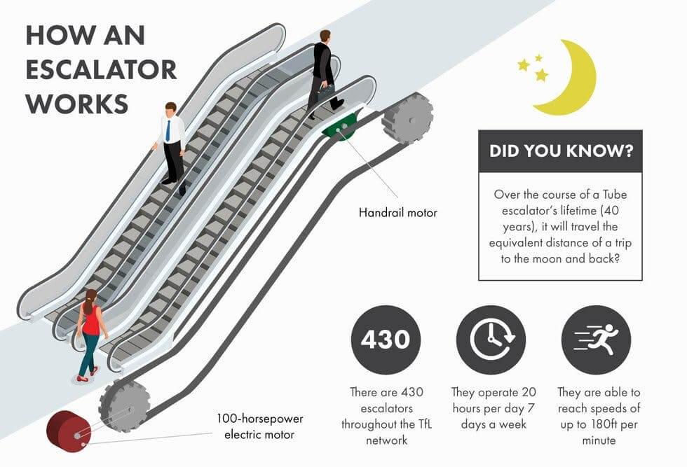 How Does It Work Escalator Allnews