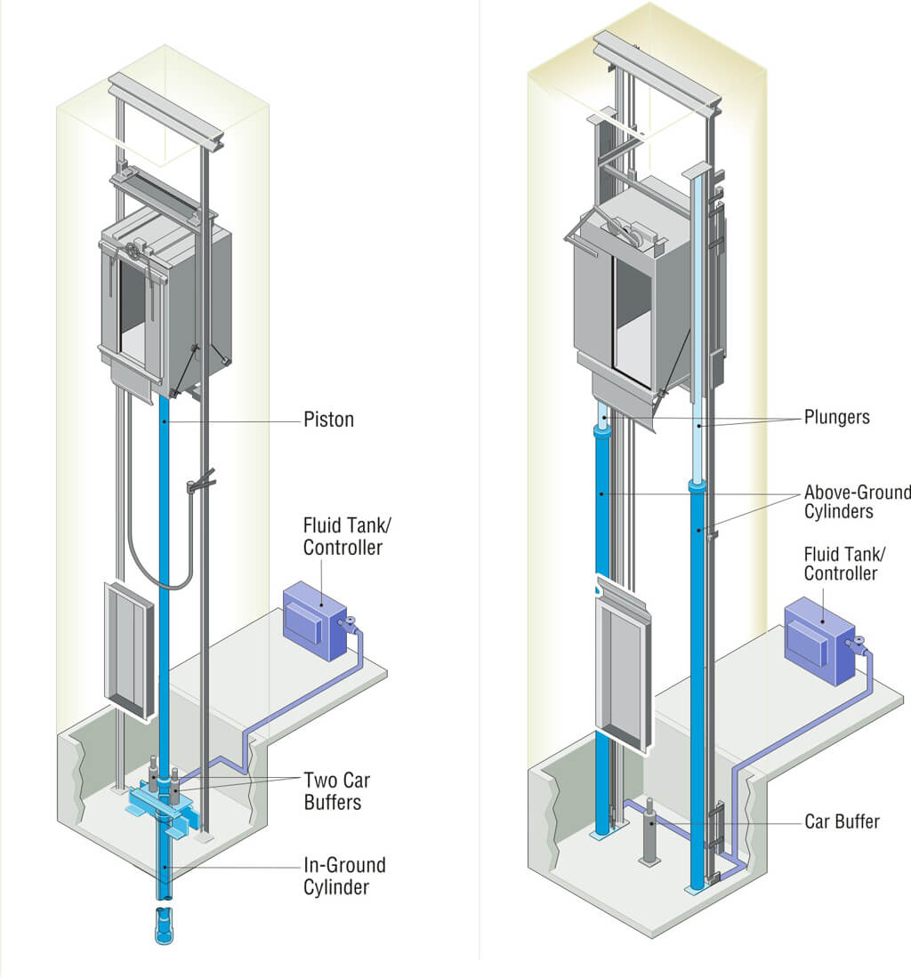 Как это работает?   Гидравлический лифт
