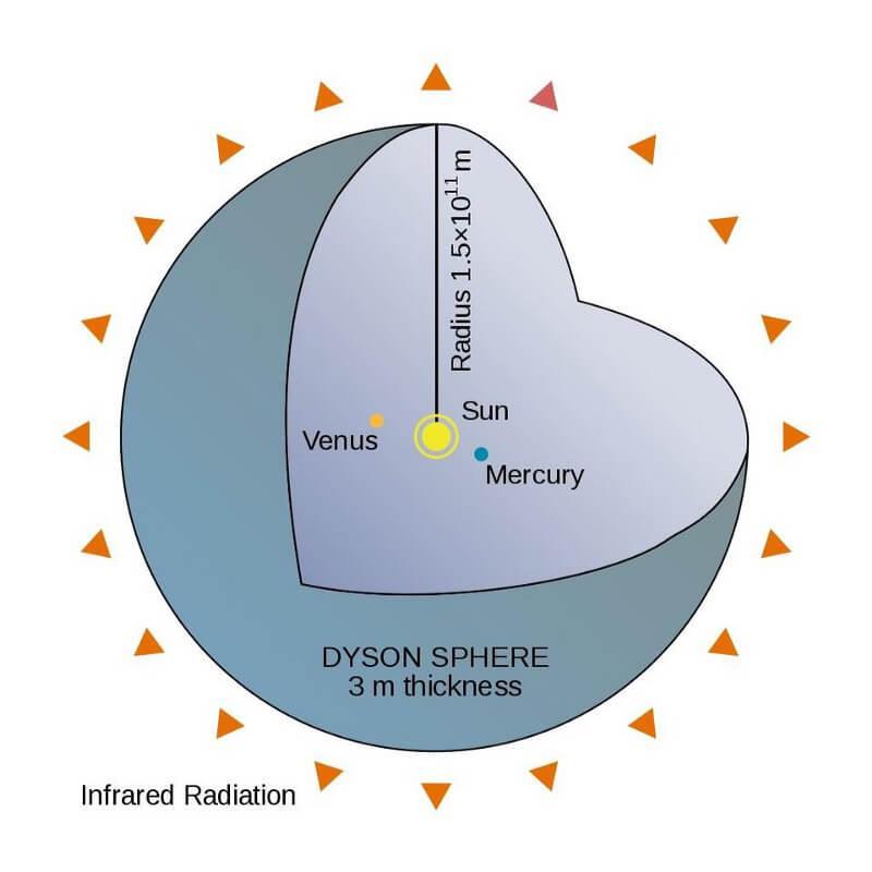 Почему в нашей галактике нет инопланетных сфер Дайсона?
