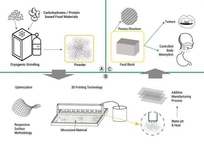 процесс готовки на 3D-принтере
