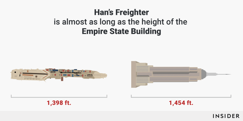Сравниваем размер кораблей из «Звездных войн» с объектами реального мира (7 фото)