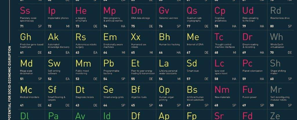 Ученые создали периодическую таблицу передовых и прорывных технологий