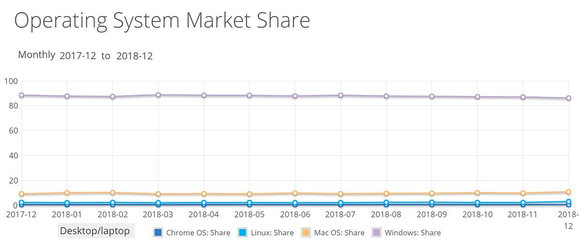 За год доля Windows и ChromeOS снизилась, MacOS и Linux - возросла