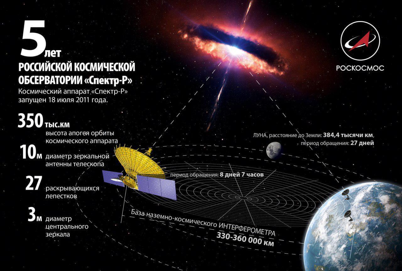 Телескоп «Спектр-Р»
