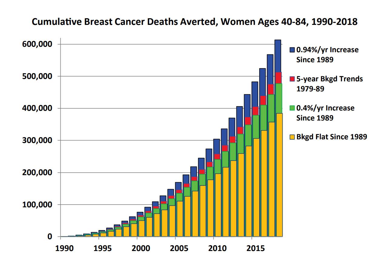 Статистика смертности от рака молочной железы