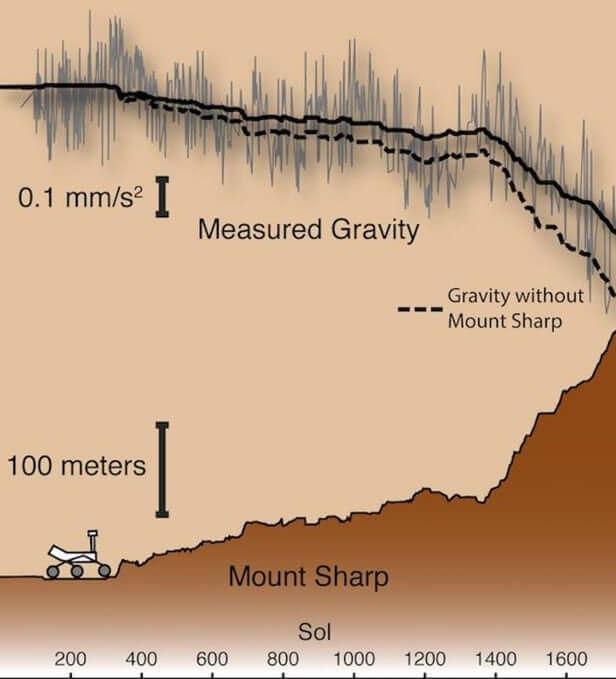 Плотность почвы на Марсе