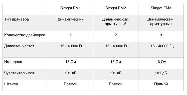 И сразу с козырей: обзор наушников Simgot EM1, EM2 и EM3