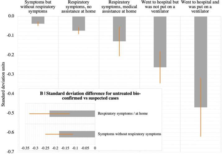 График снижения интеллекта в зависимости от тяжести COVID-19. Источник: The Lancet