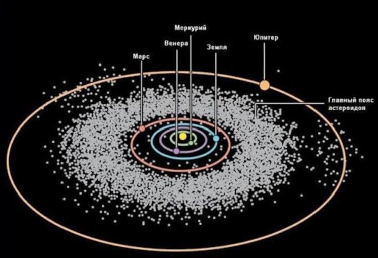 Откуда прилетел астероид, который убил динозавров?