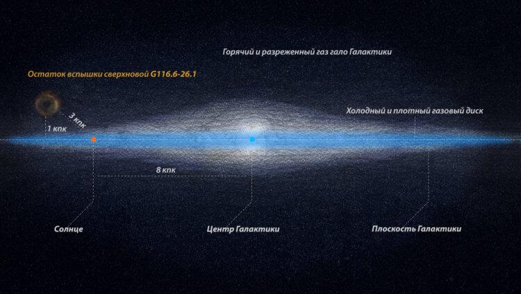 Над галактикой Млечный Путь ученые обнаружили необычный объект