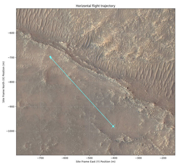 Какой вклад в науку вносит марсианский вертолет Ingenuity?