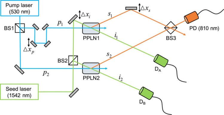 Схема эксперимента. PPLN1 и PPLN2 – это СПР кристаллы, BS1, BS2 и BS3 – светоделители, DA и DB – детекторы холостой моды. PD – фотодетектор, фиксирующий квантовую интерференцию между сигнальными фотонами.T. H. Yoon / Science Advances, 2021; Перевод N+1
