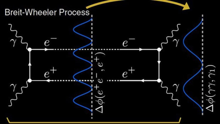 Физики впервые увидели, как фотоны преобразуются в материю