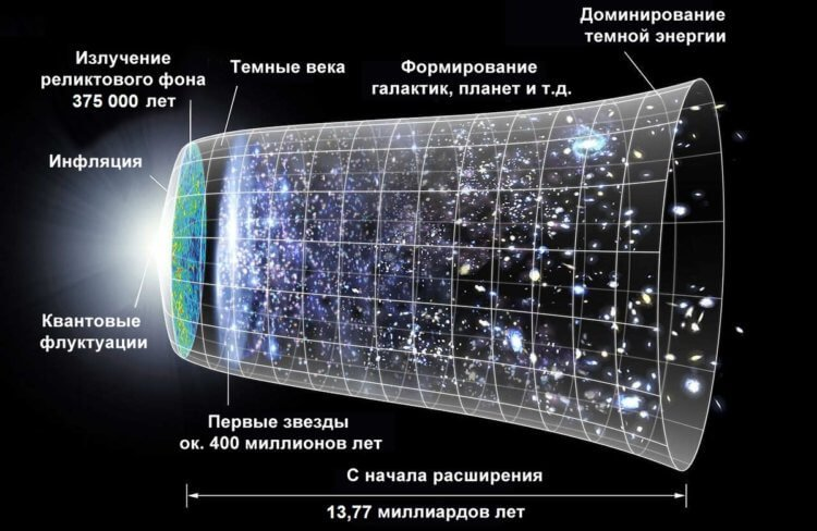 Инфляционная модель Вселенной.
