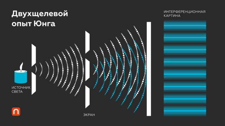 Интерференция волн. Изображение: Юлия Кузьмина для ПостНауки