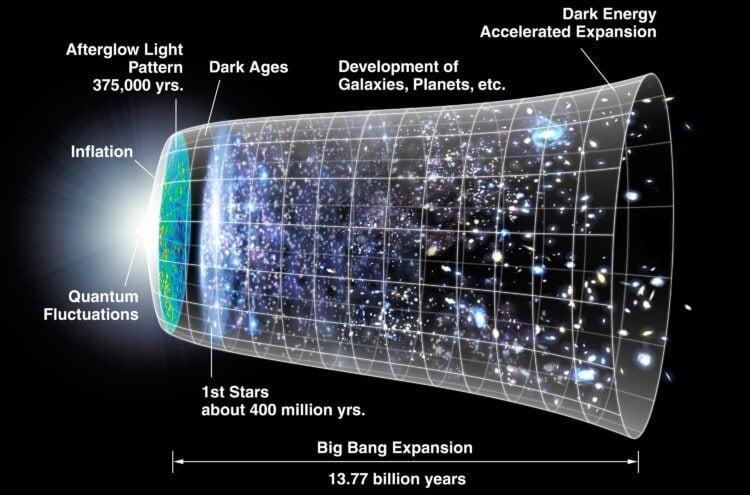 Было ли у Вселенной начало?