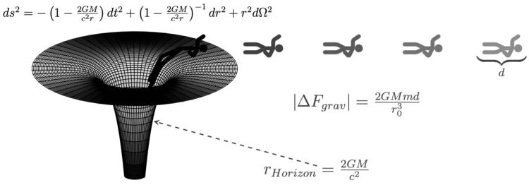 О чем говорит странная физика черных дыр? Обсуждаем самые невероятные гипотезы