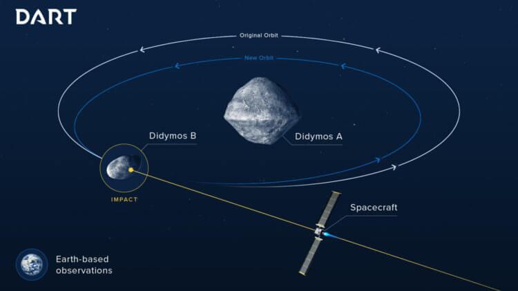 NASA впервые протестирует защиту Земли от астероидов, запустив к одному из них ракету с зондом
